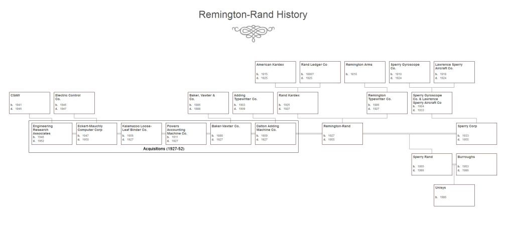 Remington-Rand History (fixed)
