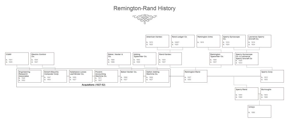 Remington-Rand History (fixed)