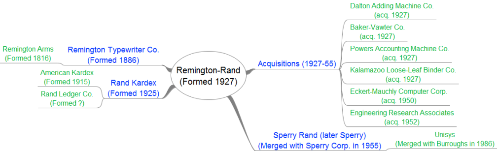 Remington-Rand History